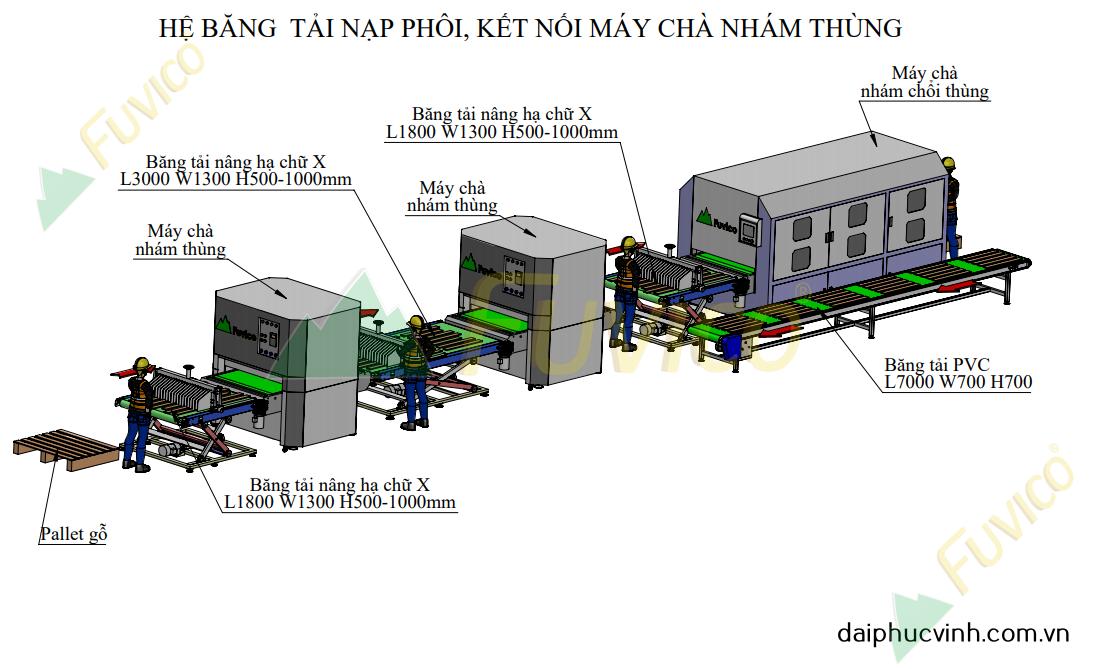 Hệ thống băng tải nạp hồi máy chà nhám thùng Fuvico